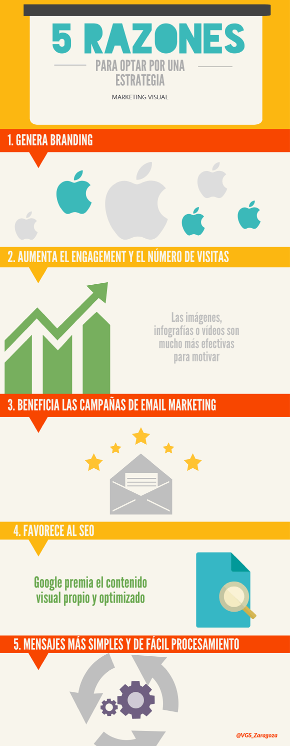 Infografia sobre por qué una empresa debe incorporar el marketing visual